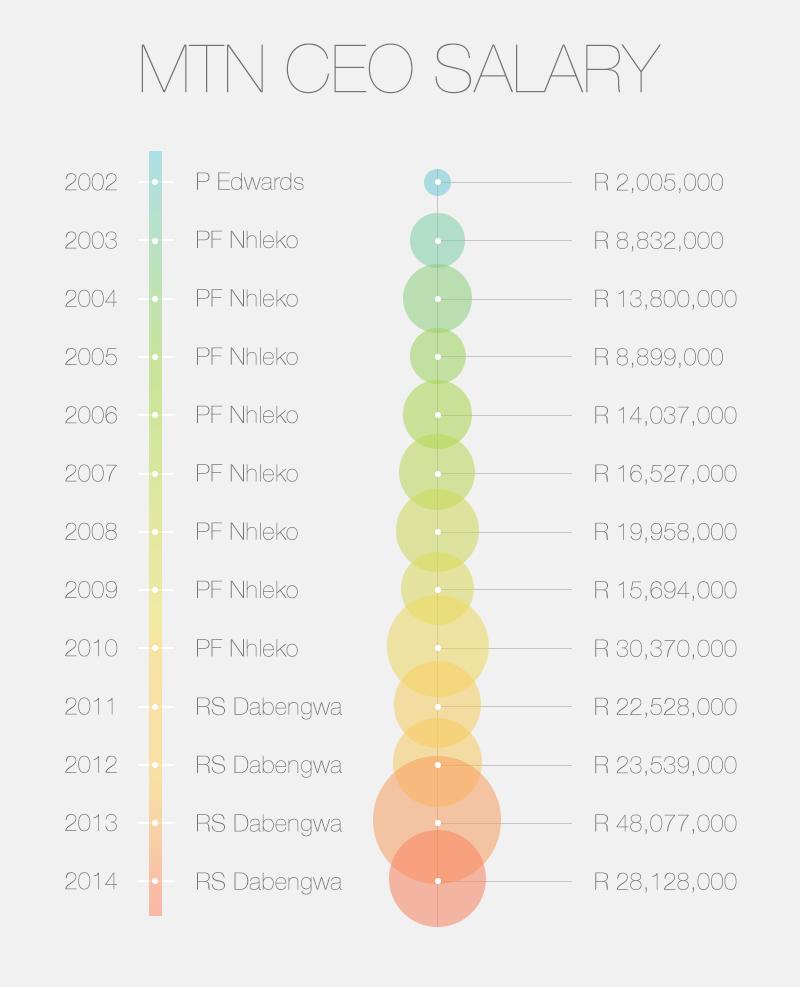 MTN CEO Salary Increase